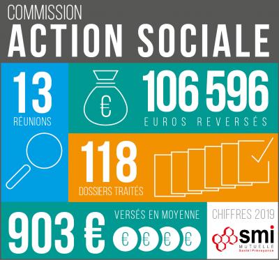 infographie-commissions-services-sociaux-2019-v3